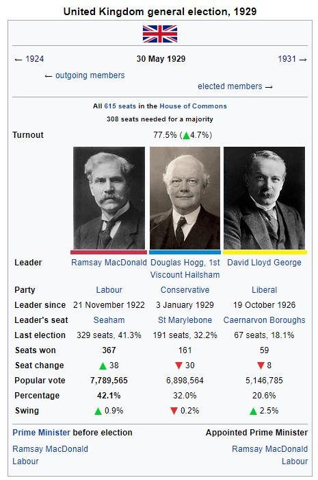 1929 United Kingdom Election.png