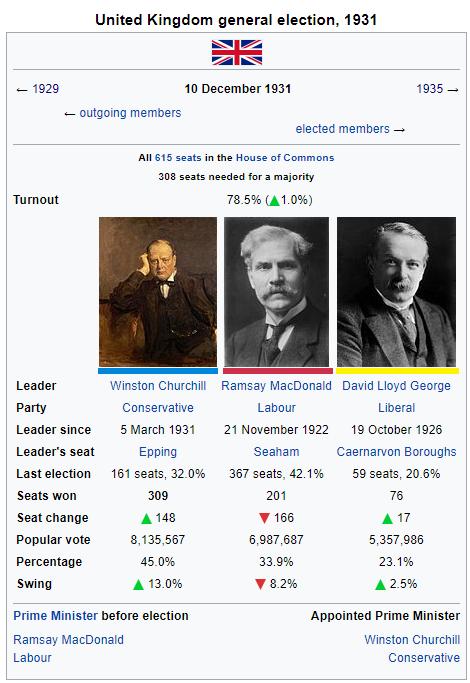 1931 United Kingdom Election.png