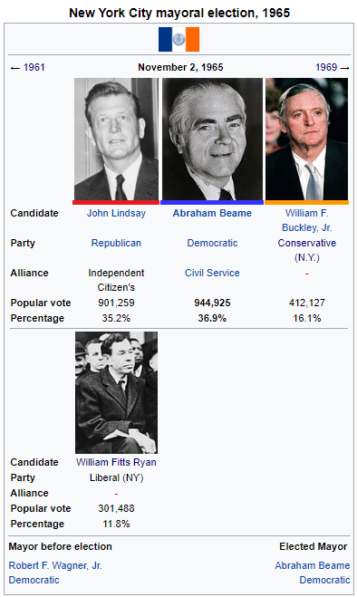 1965 Alt. NYC Mayoal Election.png