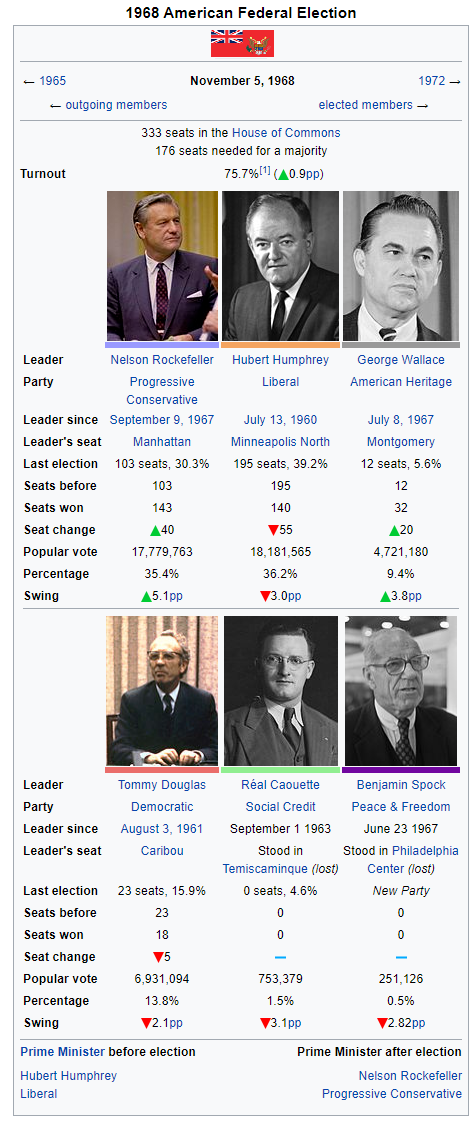 1968 American Federal Election.png