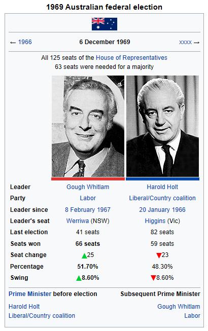 1969 election (Holt Lives).png