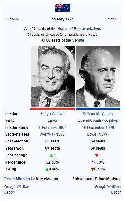 1971 election mkII (Holt Lives).png