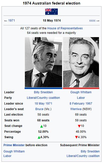 1974 election (Holt Lives).png
