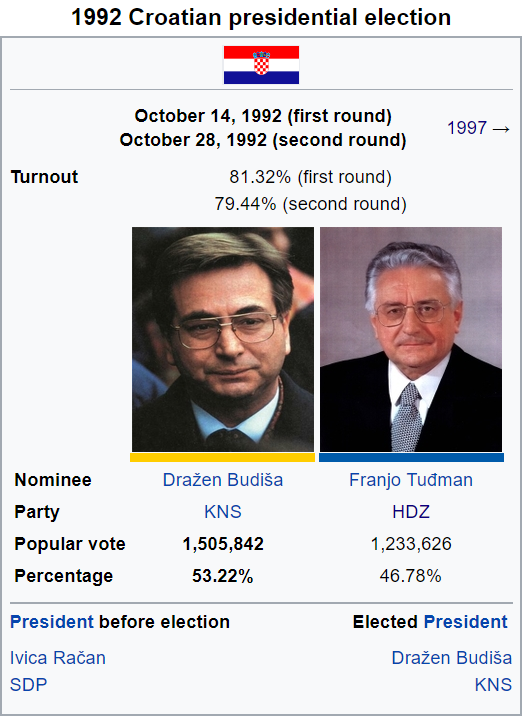 1992 Croatian Presidential Election.png