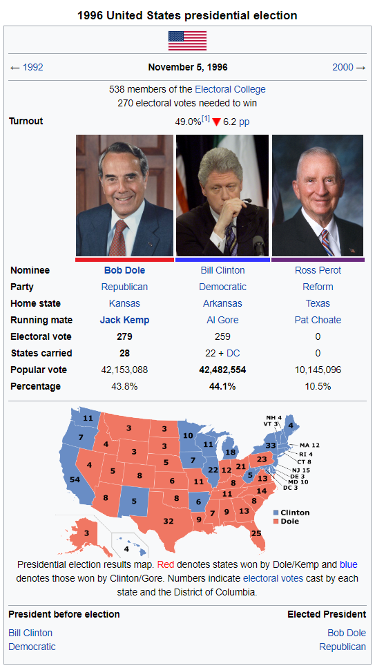 1996election.png