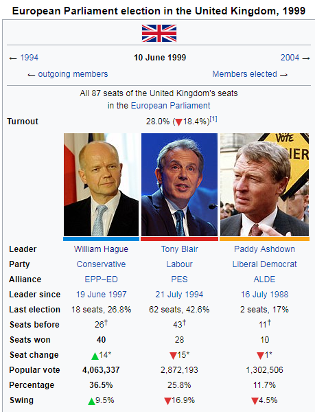 1999 eu parliament election.png