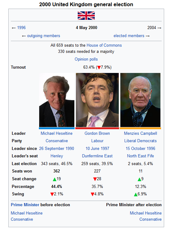 2000 United Kingdom general election.png