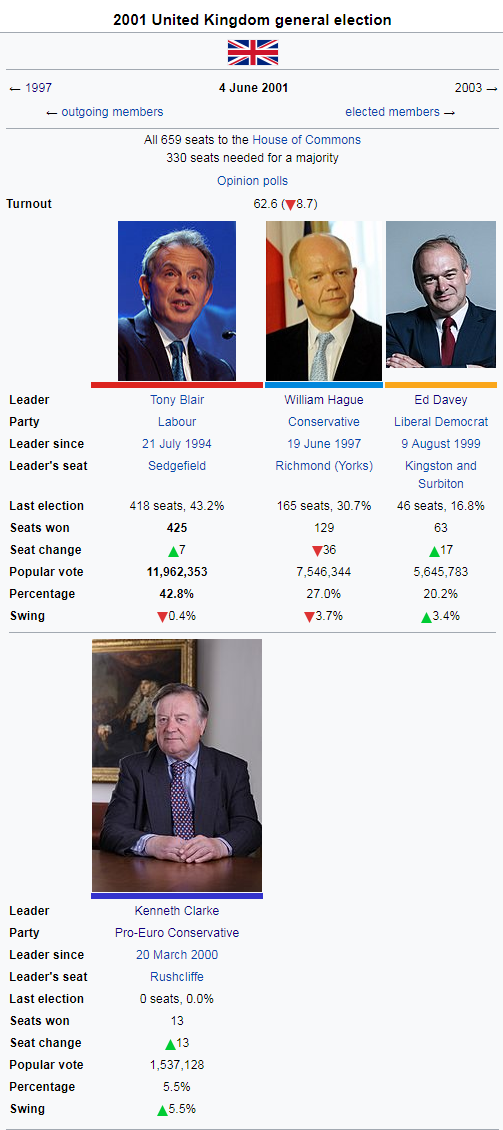 2001 uk election.png