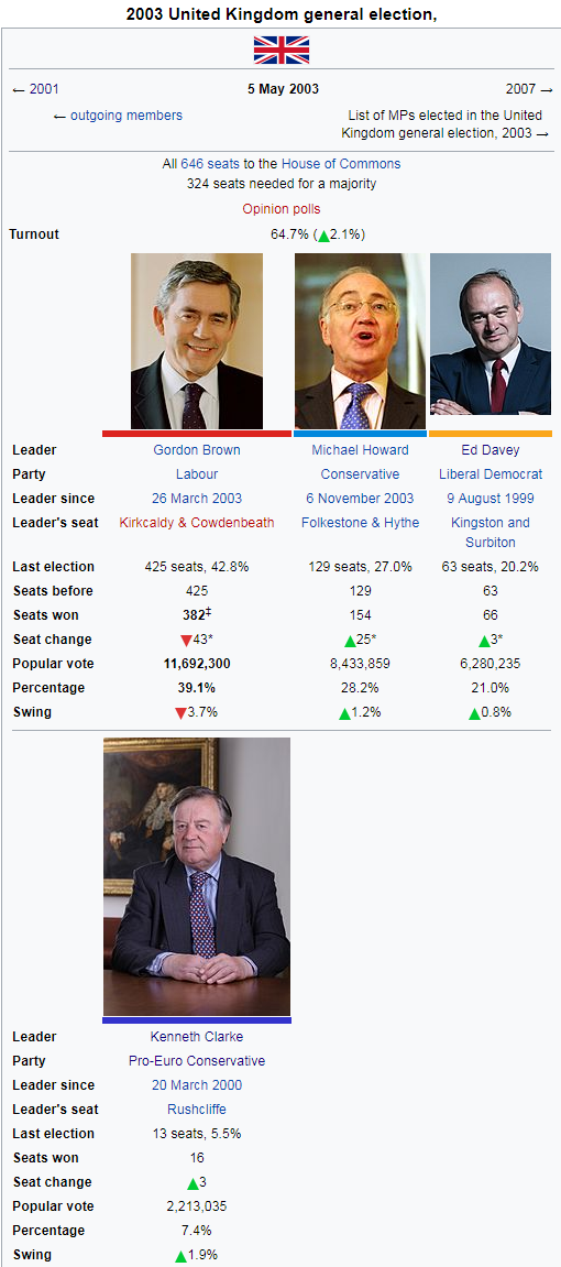 2003 uk election.png