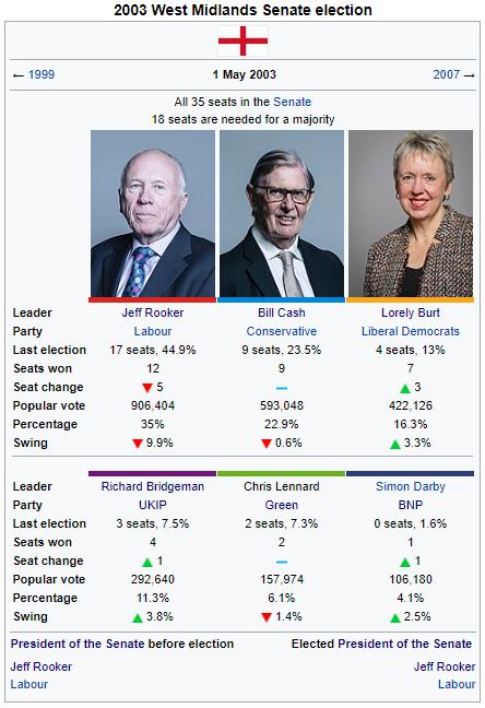 2003 West Midlands Senate Election.png