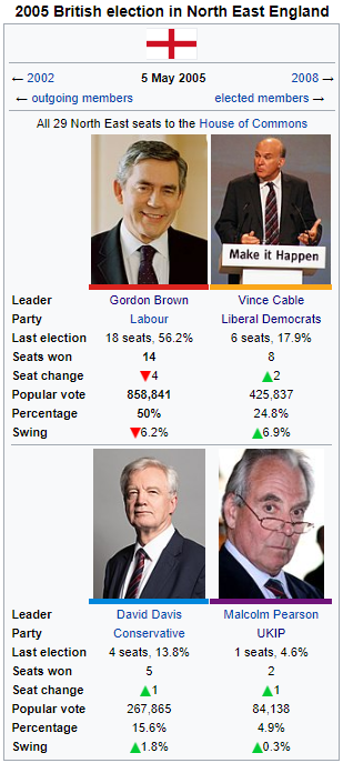2005 North East election results.png