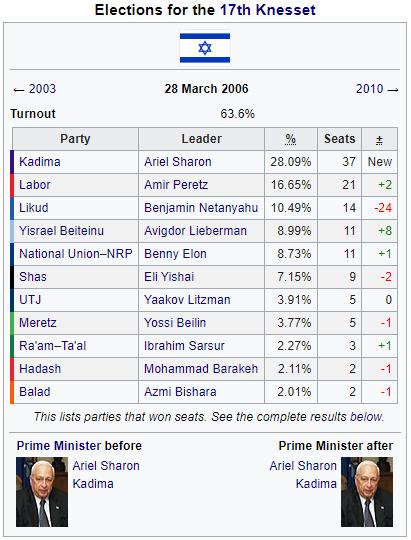 2006 Israeli Election with Sharon.PNG