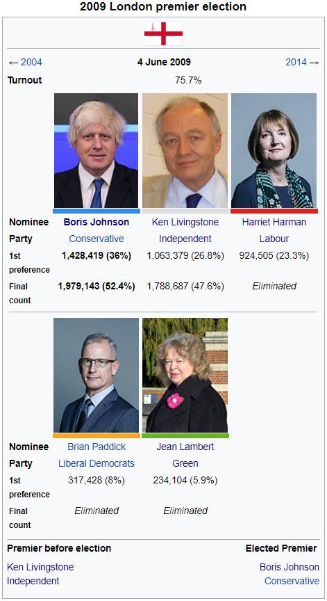 2009 London Premier Election.png
