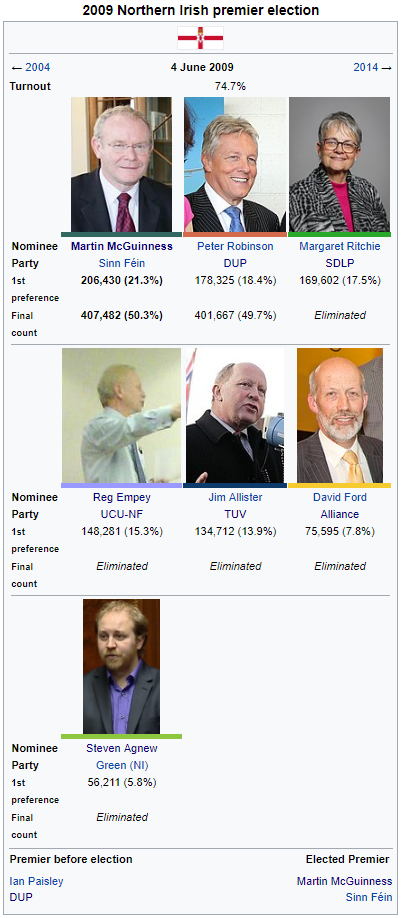 2009 Northern Irish Premier Election.png