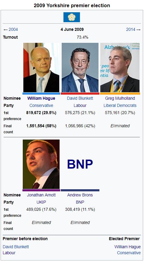 2009 Yorkshire Premier Election.png