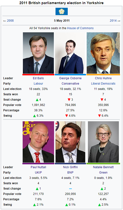 2011 Parliamentary Election in Yorkshire.png