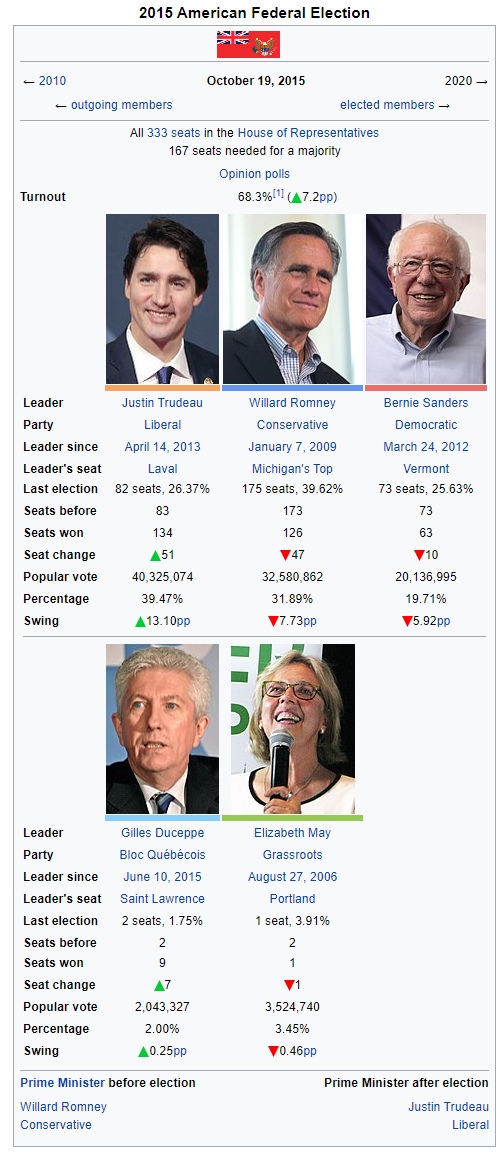 2015 Federal Election Infobox.png