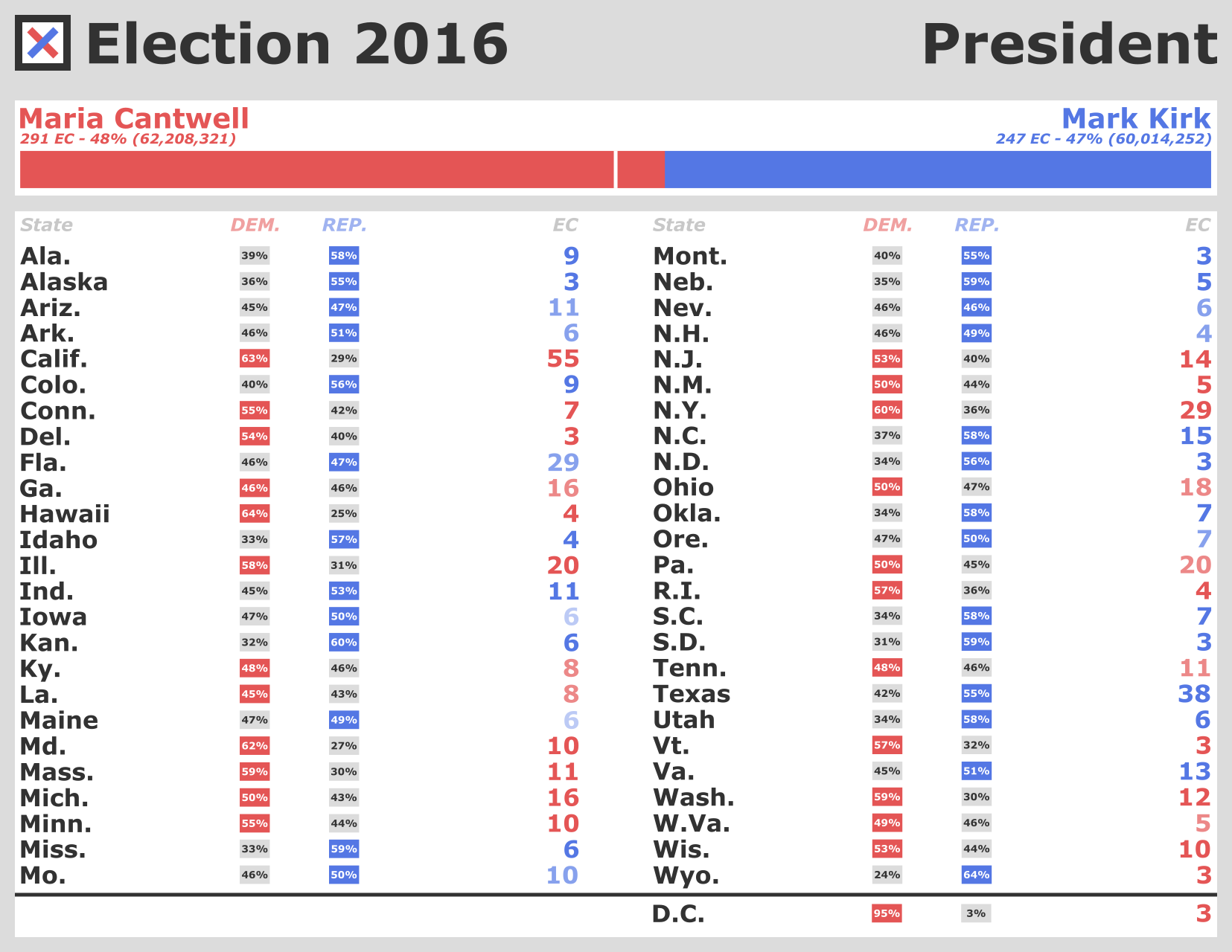 2016 Presidential election results.png