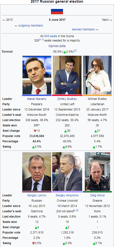 2017 Russian general election.png