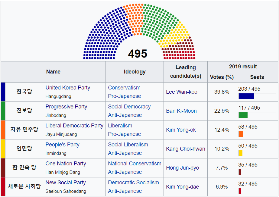 2018 Korean Election Wiki 2.png
