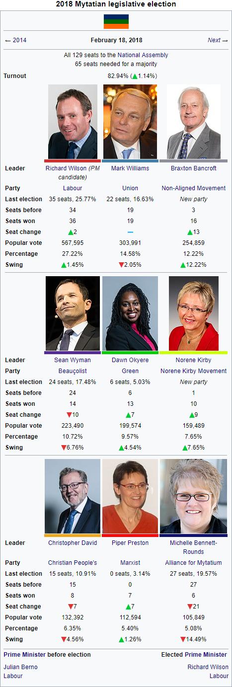 2018 Mytatian election.png