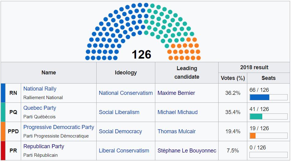 2018 Quebec Parties.png