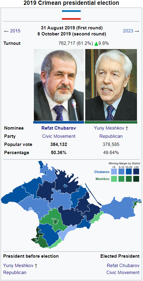 2019 Crimea Election.png
