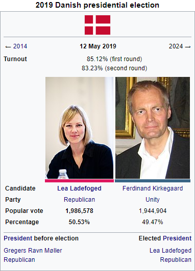 2019 Danish presidential election.PNG