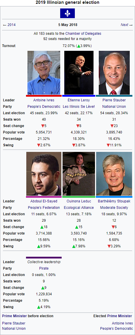 2019 Illinoian election.PNG