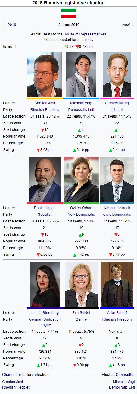 2019 Rhenish election.png