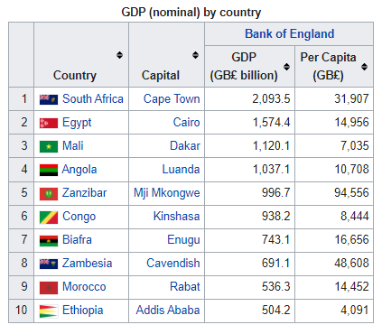 Africa GDP Nominal.PNG