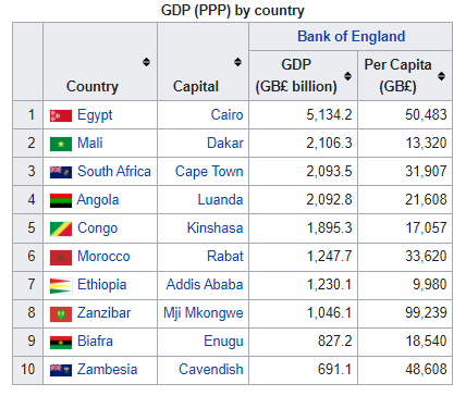 Africa GDP PPP.PNG