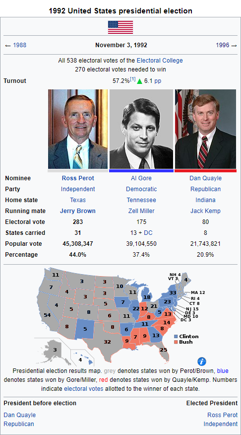Alternate 1992 Presidential Election Infobox.png