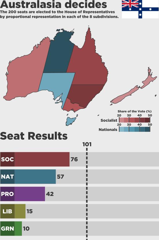 Australasia decides.png