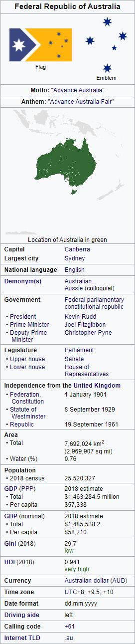 australia wikibox.png