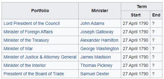 Cabinet of John Adams.png