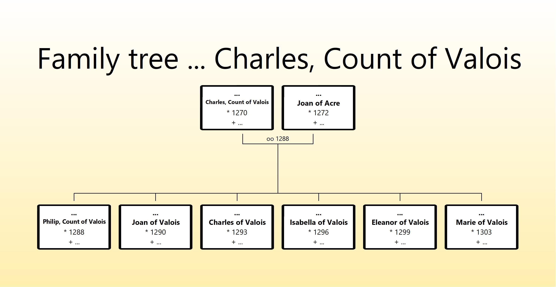 Charles Count of Valois family tree.jpg