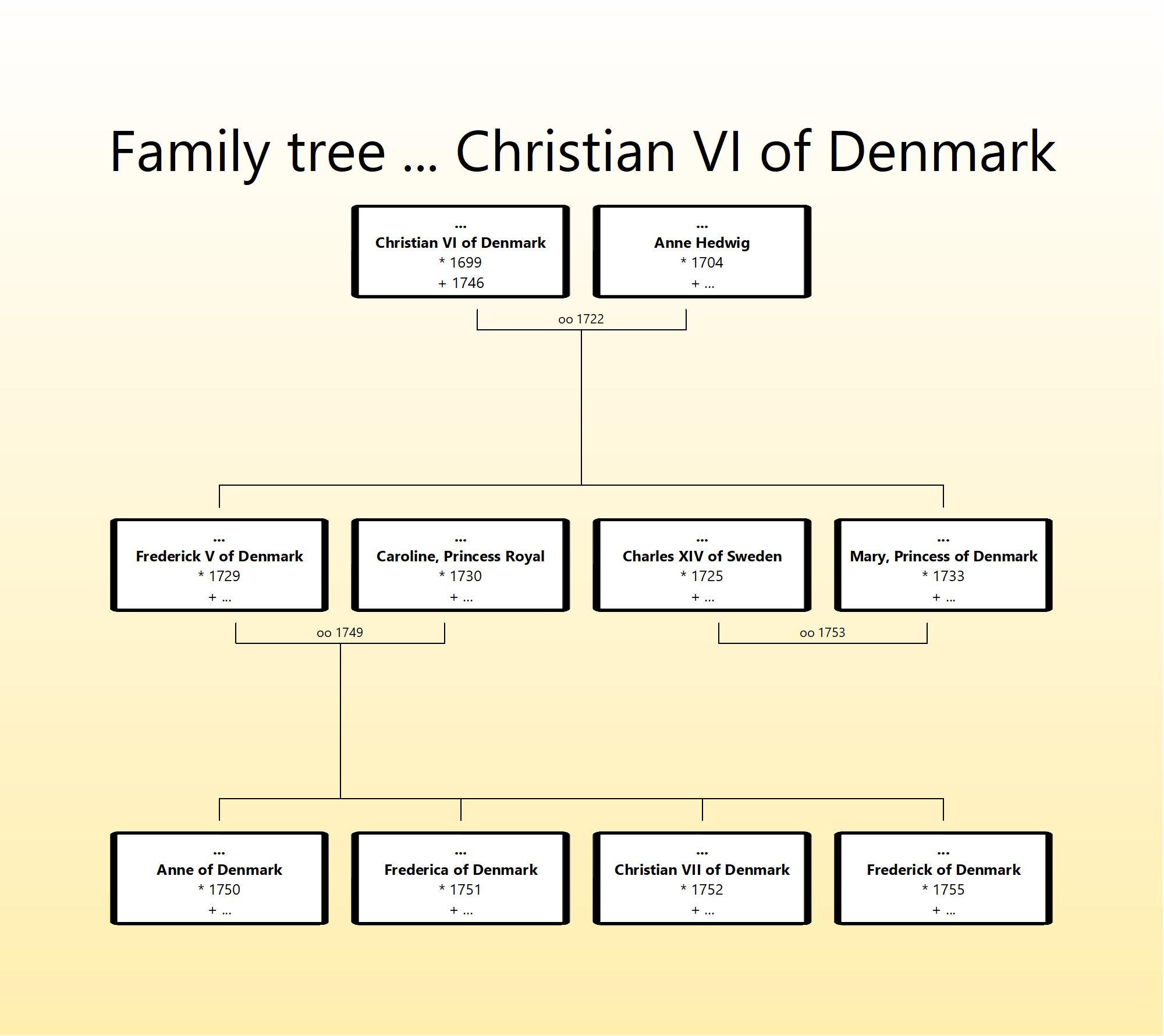 cHRISTIAN vi OF dENMARK FAMILY TREE.jpg