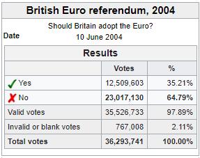Commonwealth Euro Referendum 2004.png