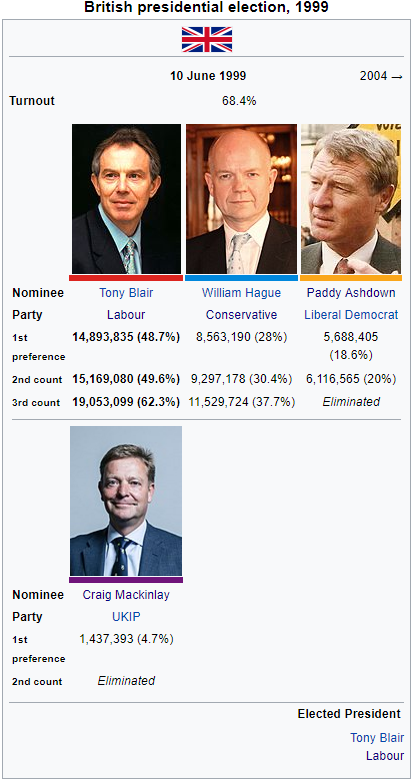 Commonwealth Presidential Election 1999.png