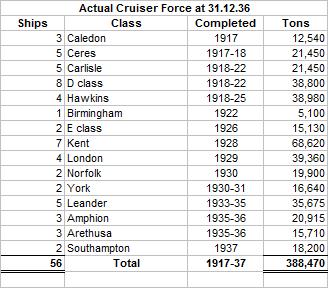Cruiser Situation 1936 Actual OTL.png