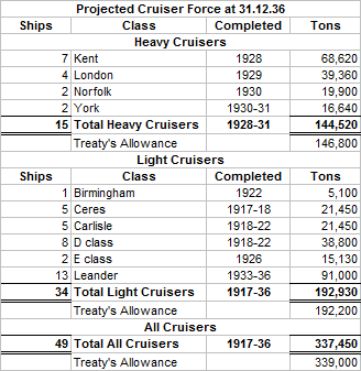 Cruiser Situation 1936 as projected in 1930.png