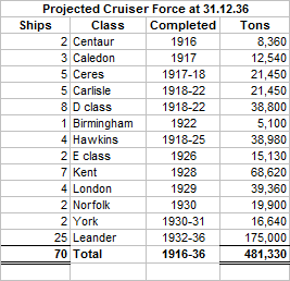 Cruiser Situation 1936 Projected TTL Mk 2.png