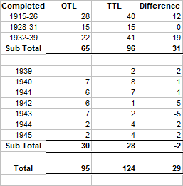 Cruisers Completed 1915-45.png