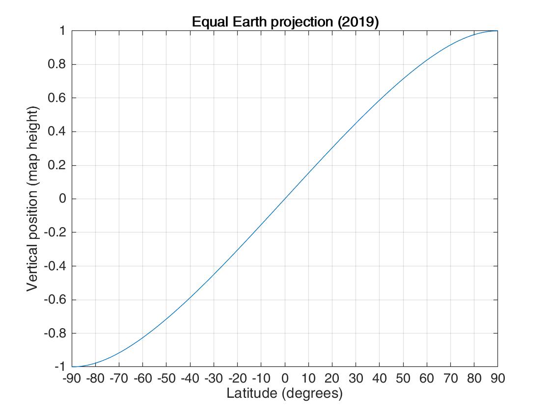 Equal Earth latitude.png