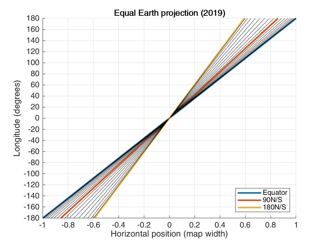 Equal Earth longitude.png