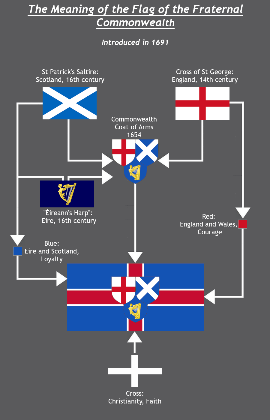 FC Flag Meaning.png
