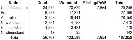 Gallipoli Casualties.png