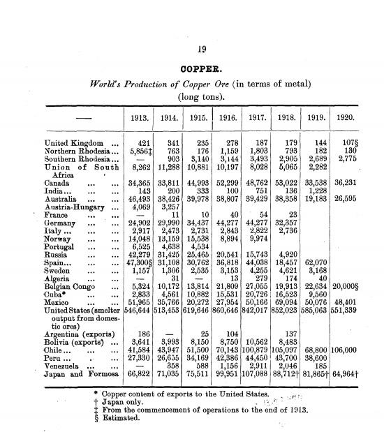 Global Copper Production 1913-1920.jpeg