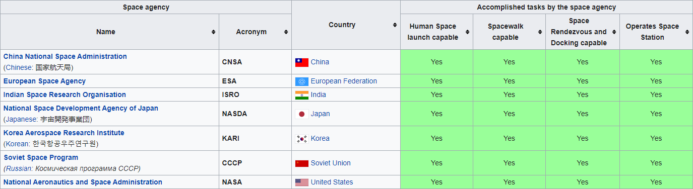 Government Space Agencies with Human Spaceflight Capability.png